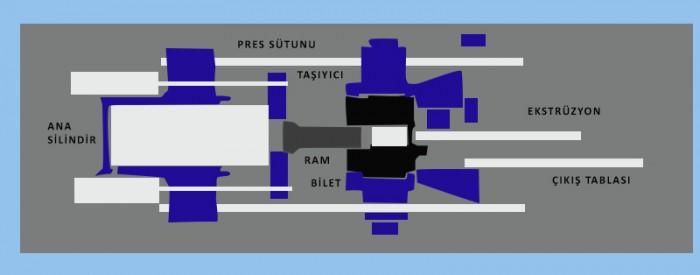 alüminyum ekstrüzyon pres şeması